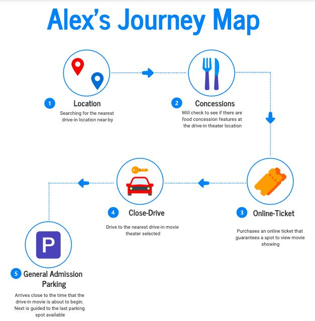 Casual Moviegoer Journey Map.