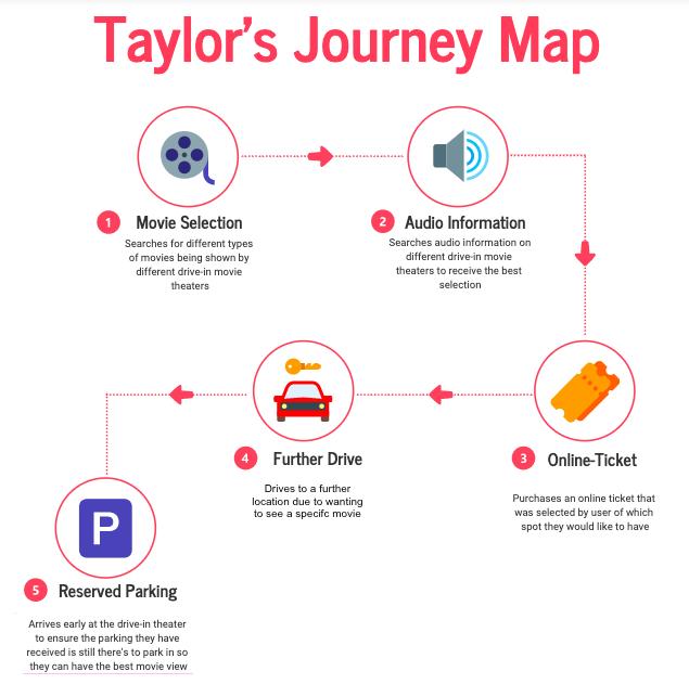 Heavy Moviegoer Journey Map.